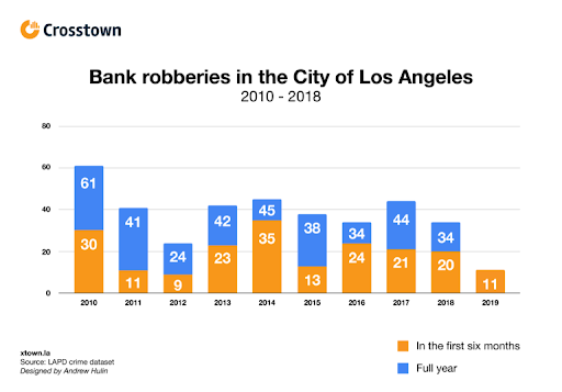 Bank Robberies in the city of Los Angeles year 2010-2018